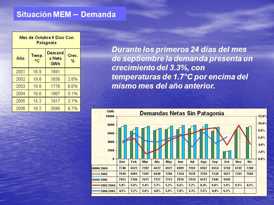 Situación MEM – Demanda Durante los primeros 24 días del mes de septiembre la demanda presenta un crecimiento del 3.3%, con temperaturas de 1.7°C por