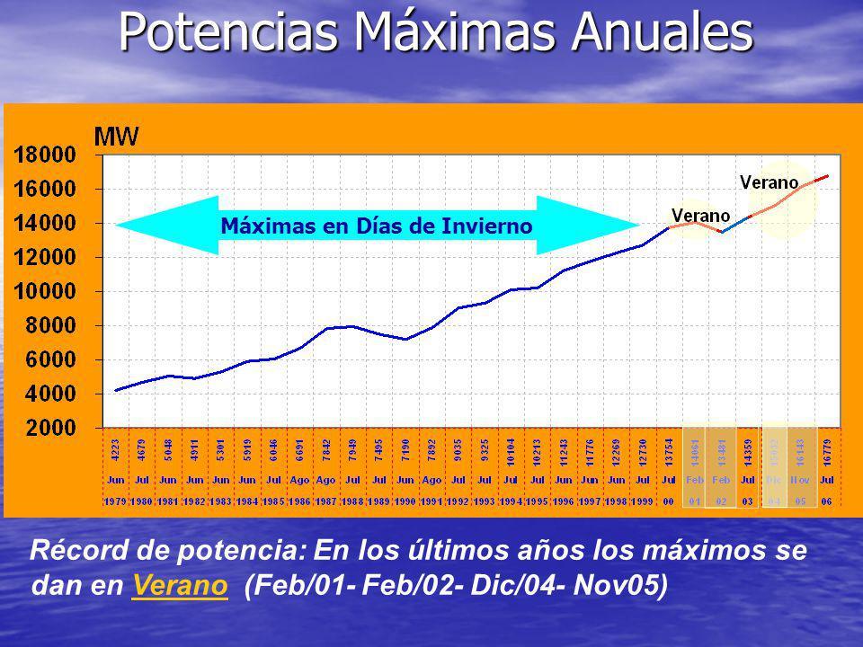 Récord de potencia: En los últimos años los máximos se dan en Verano (Feb/01- Feb/02- Dic/04- Nov05) Potencias Máximas Anuales Máximas en Días de Invi