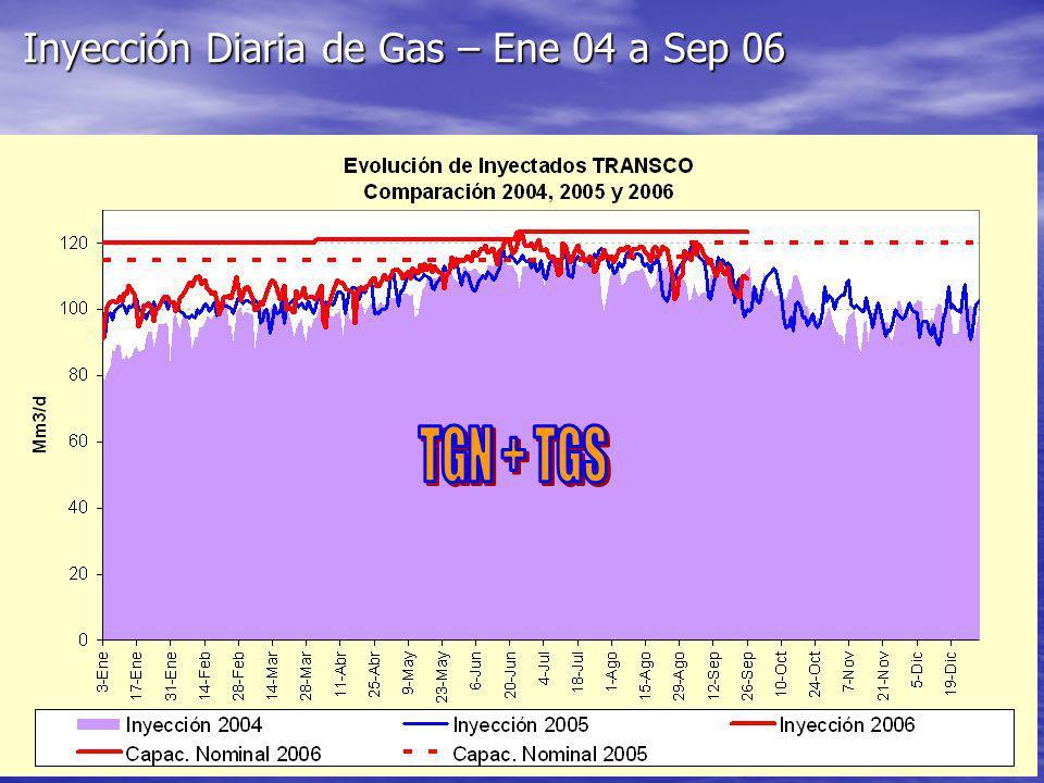 Inyección Diaria de Gas – Ene 04 a Sep 06