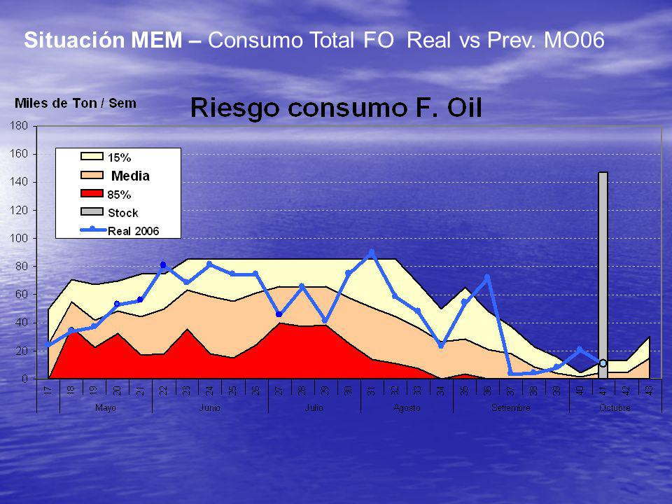 Situación MEM – Consumo Total FO Real vs Prev. MO06