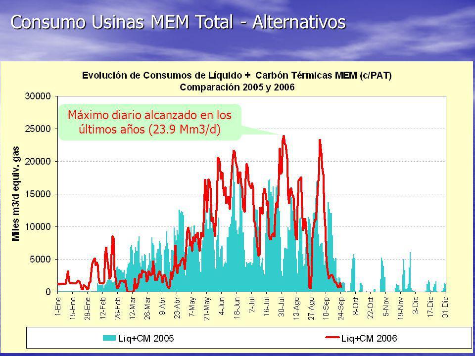 Consumo Usinas MEM Total - Alternativos Máximo diario alcanzado en los últimos años (23.9 Mm3/d)
