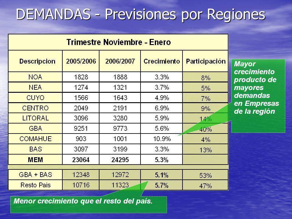 Menor crecimiento que el resto del país. Mayor crecimiento producto de mayores demandas en Empresas de la región DEMANDAS - Previsiones por Regiones