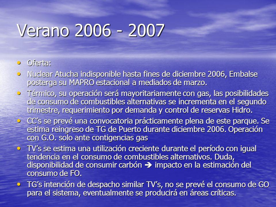 Verano 2006 - 2007 Oferta: Oferta: Nuclear Atucha indisponible hasta fines de diciembre 2006, Embalse posterga su MAPRO estacional a mediados de marzo