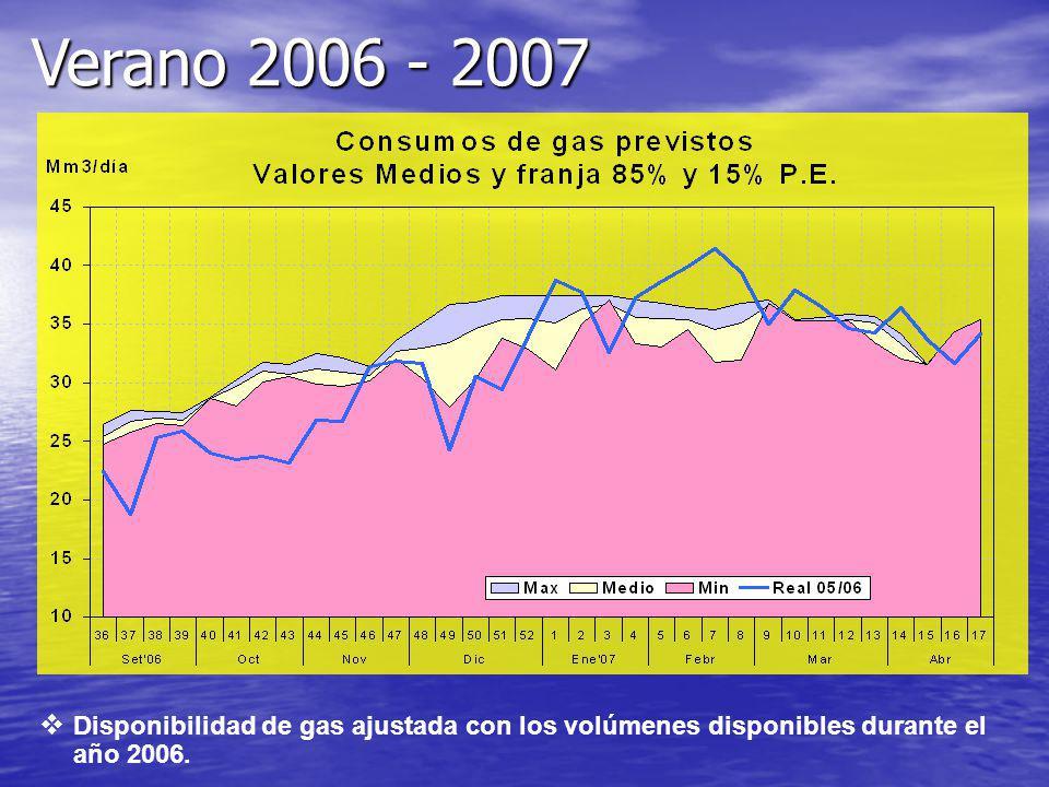 Disponibilidad de gas ajustada con los volúmenes disponibles durante el año 2006. Verano 2006 - 2007