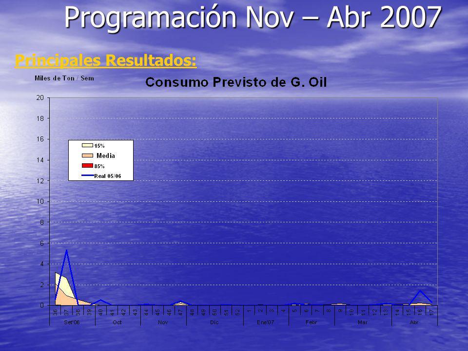 Principales Resultados: Programación Nov – Abr 2007