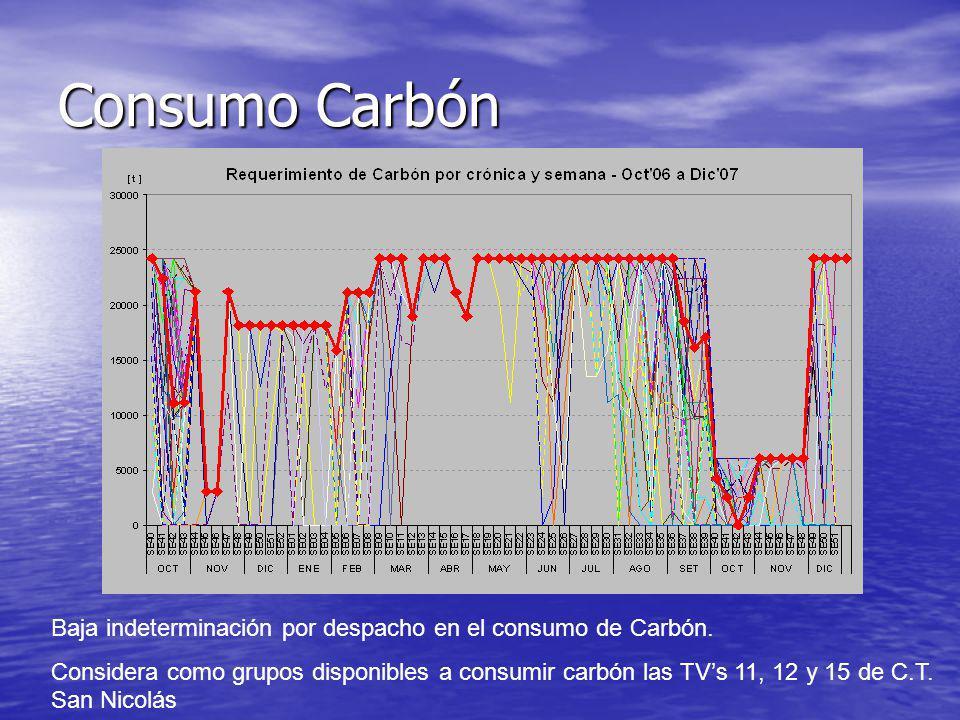 Consumo Carbón Baja indeterminación por despacho en el consumo de Carbón. Considera como grupos disponibles a consumir carbón las TVs 11, 12 y 15 de C