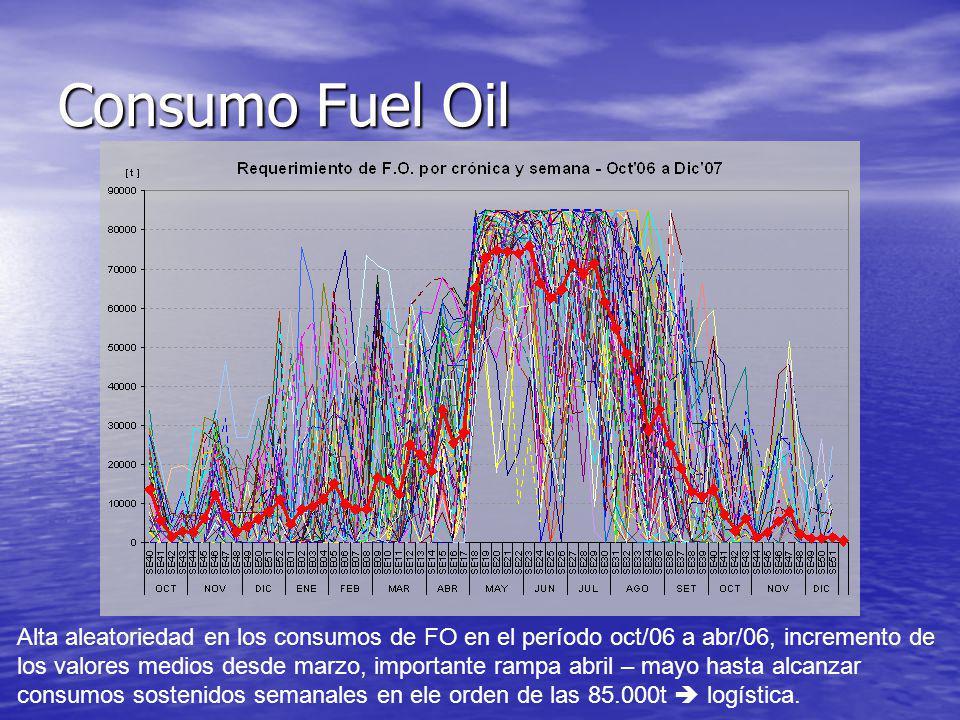 Consumo Fuel Oil Alta aleatoriedad en los consumos de FO en el período oct/06 a abr/06, incremento de los valores medios desde marzo, importante rampa