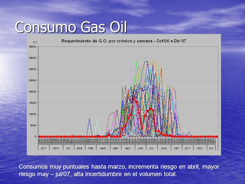Consumo Gas Oil Consumos muy puntuales hasta marzo, incrementa riesgo en abril, mayor riesgo may – jul/07, alta incertidumbre en el volumen total.