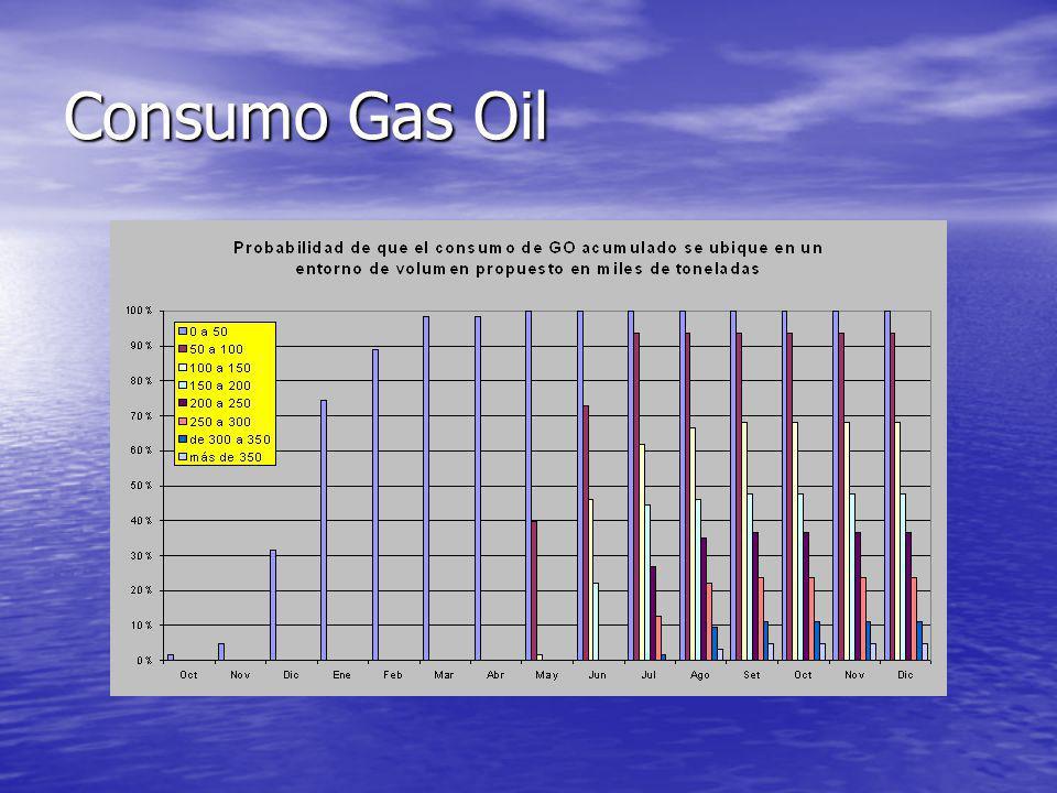 Consumo Gas Oil