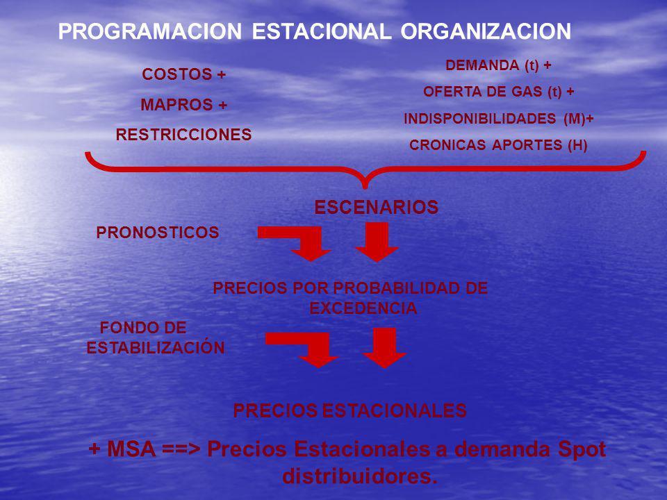 CAUDALES – Evolución 2006 Caudales del Río Limay superiores a los medios históricos.