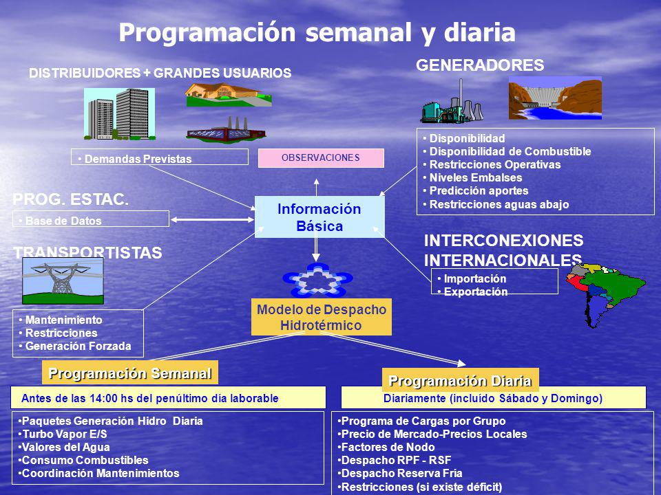 Verano 2006 - 2007 Oferta: Oferta: Hidráulica sin pronósticos que indiquen tendencia, embalses estacionales de Comahue siguiendo evolución cota máxima FON similar 2005.