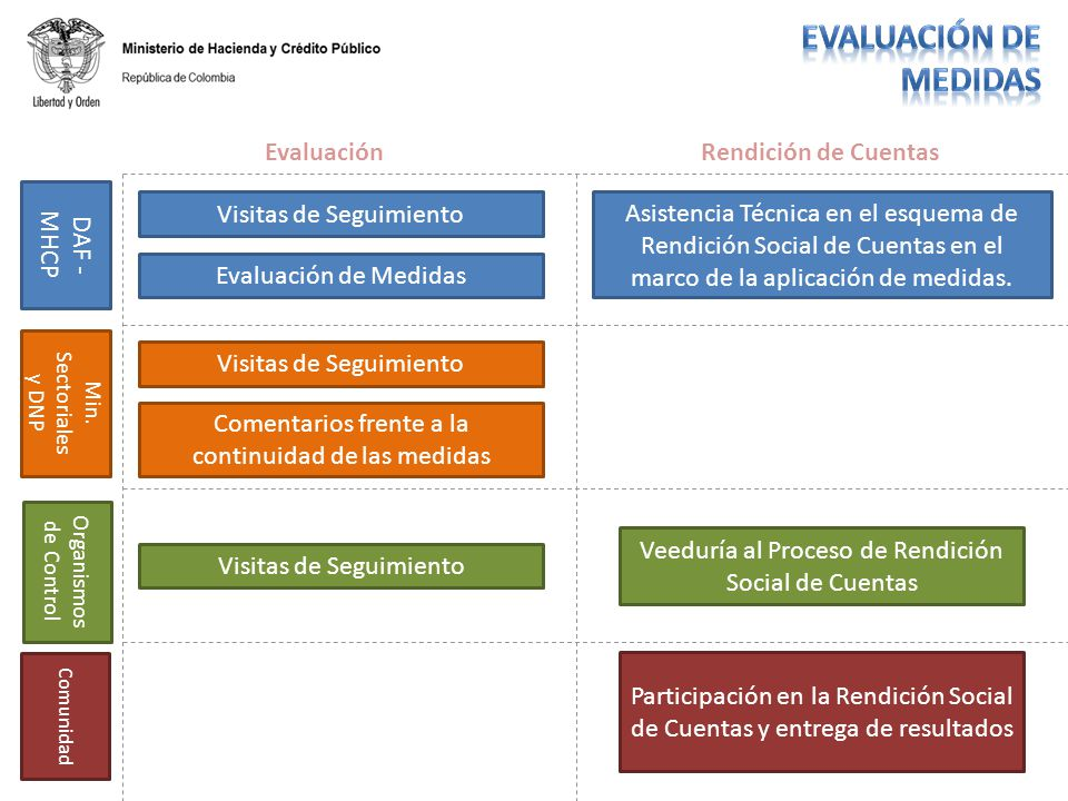 EvaluaciónRendición de Cuentas DAF - MHCP Visitas de Seguimiento Evaluación de Medidas Asistencia Técnica en el esquema de Rendición Social de Cuentas