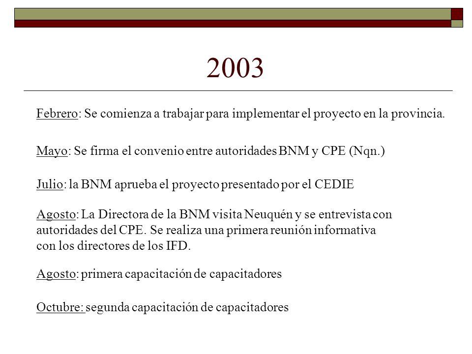 2003 Febrero: Se comienza a trabajar para implementar el proyecto en la provincia. Mayo: Se firma el convenio entre autoridades BNM y CPE (Nqn.) Julio
