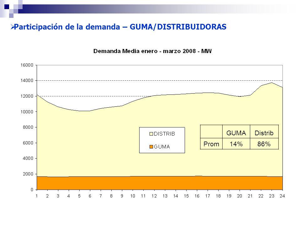Participación de la demanda – GUMA/DISTRIBUIDORAS GUMADistrib Prom14%86%