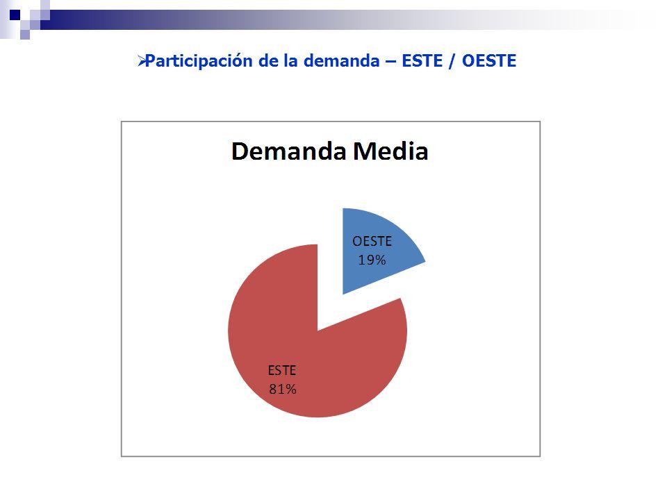 Participación de la demanda – ESTE / OESTE