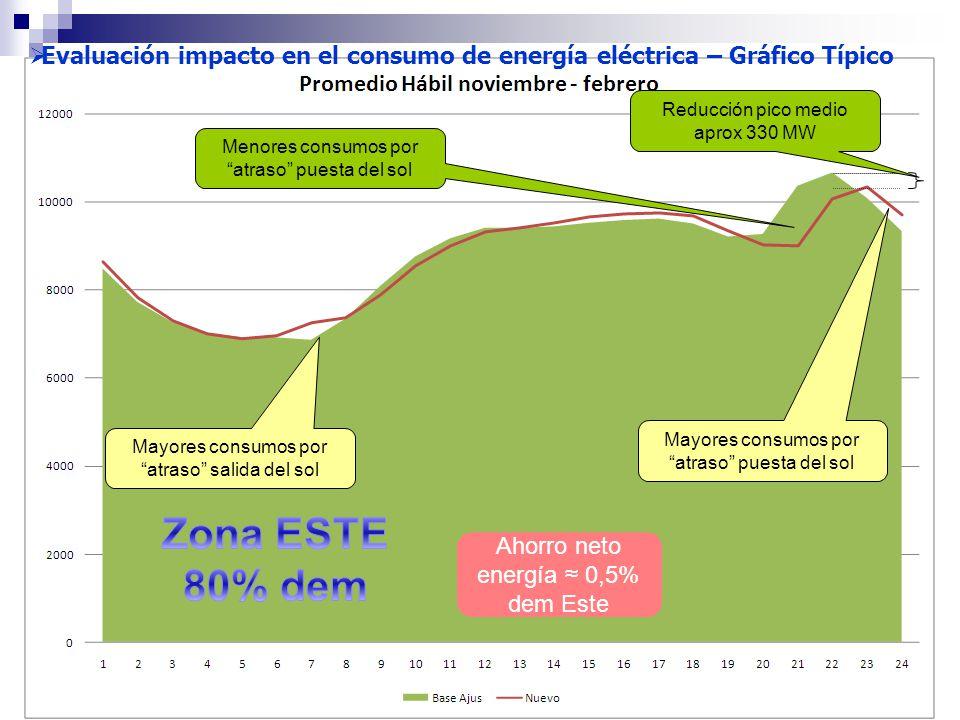 Mayores consumos por atraso salida del sol Menores consumos por atraso puesta del sol Reducción pico medio aprox 330 MW Mayores consumos por atraso puesta del sol Evaluación impacto en el consumo de energía eléctrica – Gráfico Típico Ahorro neto energía 0,5% dem Este