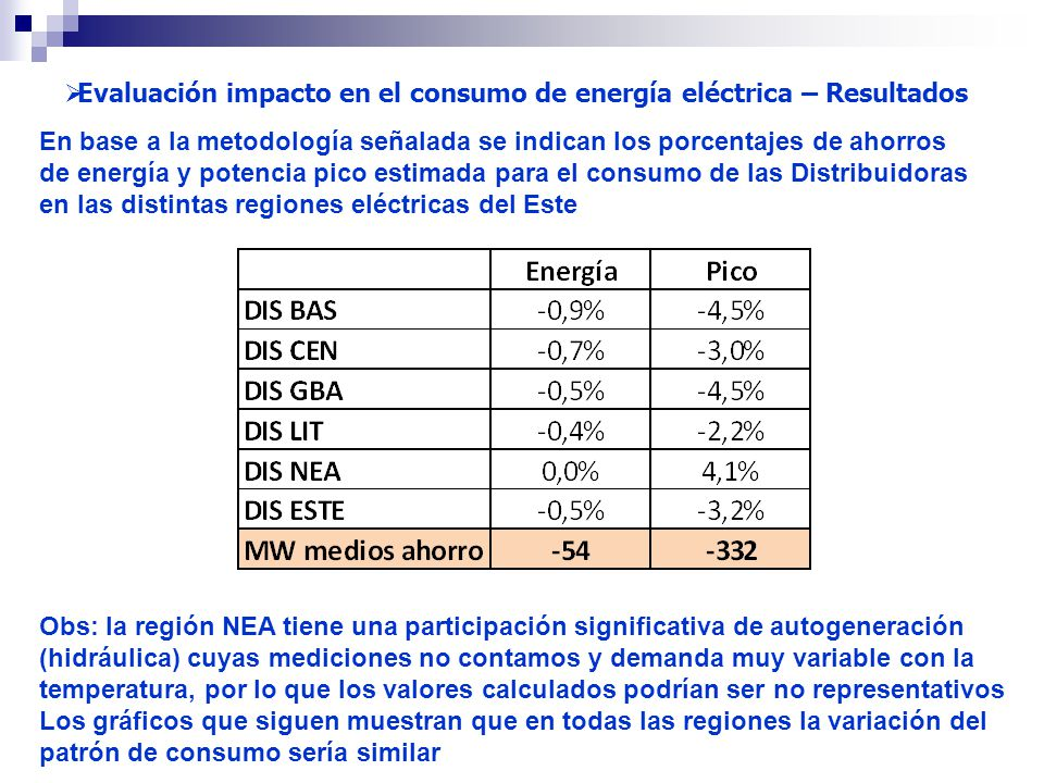 Evaluación impacto en el consumo de energía eléctrica – Resultados En base a la metodología señalada se indican los porcentajes de ahorros de energía