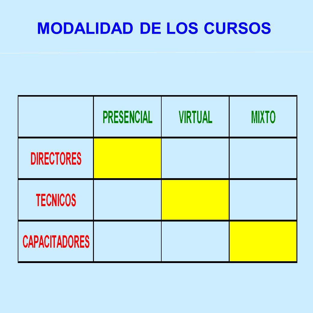 MODALIDAD DE LOS CURSOS