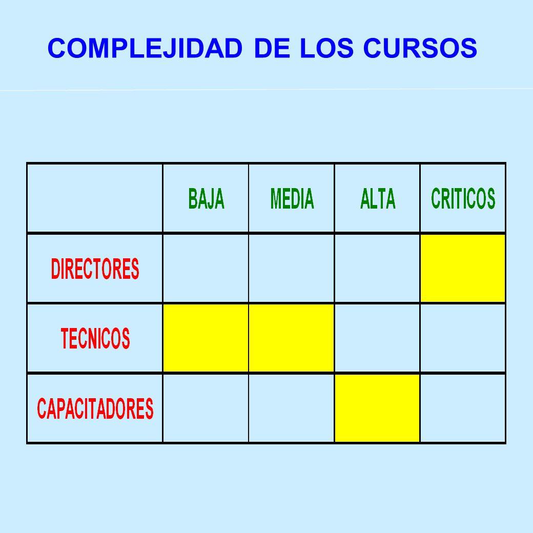COMPLEJIDAD DE LOS CURSOS