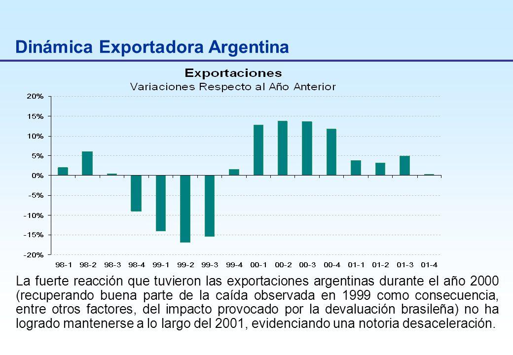 Dinámica Exportadora Argentina La fuerte reacción que tuvieron las exportaciones argentinas durante el año 2000 (recuperando buena parte de la caída observada en 1999 como consecuencia, entre otros factores, del impacto provocado por la devaluación brasileña) no ha logrado mantenerse a lo largo del 2001, evidenciando una notoria desaceleración.