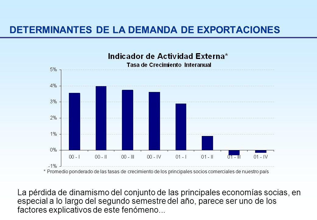 DETERMINANTES DE LA DEMANDA DE EXPORTACIONES * Promedio ponderado de las tasas de crecimiento de los principales socios comerciales de nuestro país La