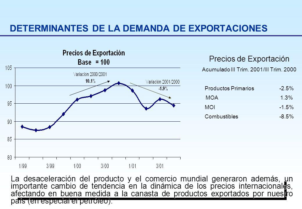 DETERMINANTES DE LA DEMANDA DE EXPORTACIONES Precios de Exportación Acumulado III Trim. 2001/III Trim. 2000 Productos Primarios-2.5% MOA1.3% MOI-1.5%