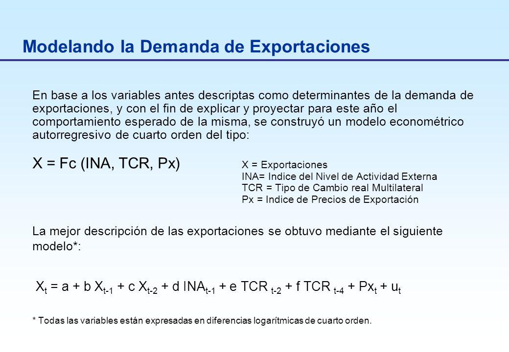 Modelando la Demanda de Exportaciones En base a los variables antes descriptas como determinantes de la demanda de exportaciones, y con el fin de explicar y proyectar para este año el comportamiento esperado de la misma, se construyó un modelo econométrico autorregresivo de cuarto orden del tipo: X = Fc (INA, TCR, Px) X = Exportaciones INA= Indice del Nivel de Actividad Externa TCR = Tipo de Cambio real Multilateral Px = Indice de Precios de Exportación La mejor descripción de las exportaciones se obtuvo mediante el siguiente modelo*: X t = a + b X t-1 + c X t-2 + d INA t-1 + e TCR t-2 + f TCR t-4 + Px t + u t * Todas las variables están expresadas en diferencias logarítmicas de cuarto orden.