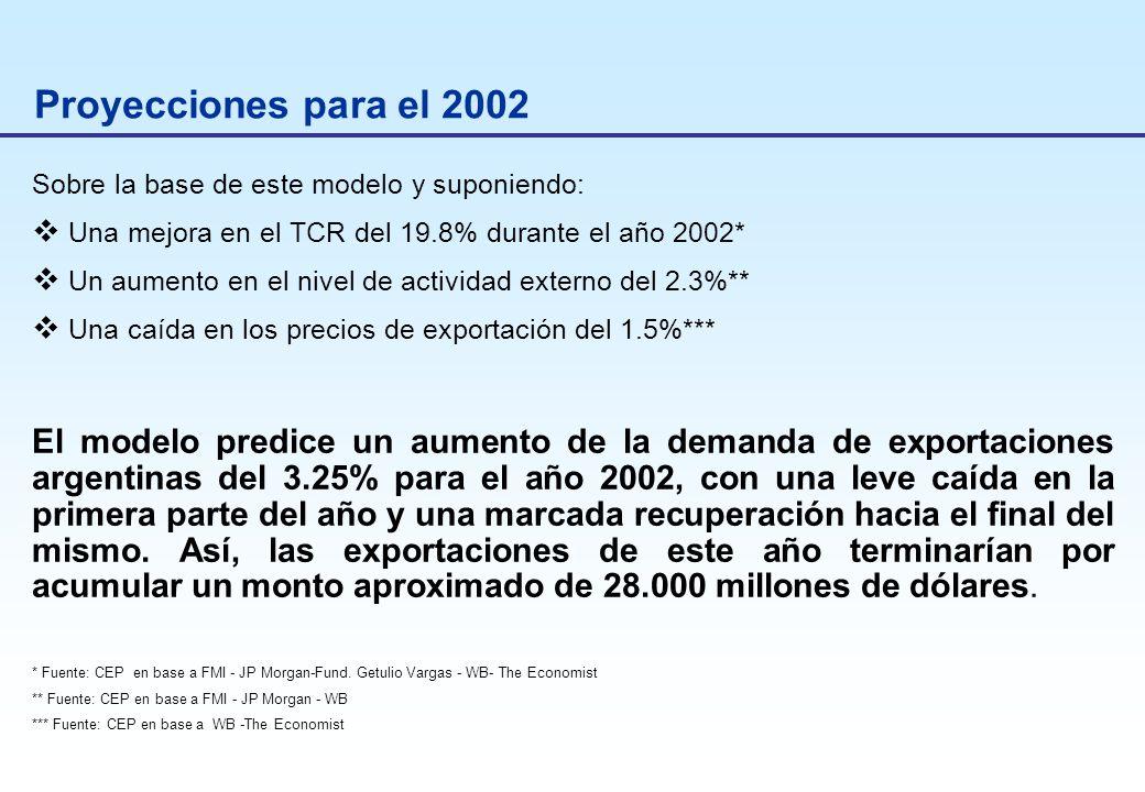 Proyecciones para el 2002 Sobre la base de este modelo y suponiendo: Una mejora en el TCR del 19.8% durante el año 2002* Un aumento en el nivel de actividad externo del 2.3%** Una caída en los precios de exportación del 1.5%*** El modelo predice un aumento de la demanda de exportaciones argentinas del 3.25% para el año 2002, con una leve caída en la primera parte del año y una marcada recuperación hacia el final del mismo.