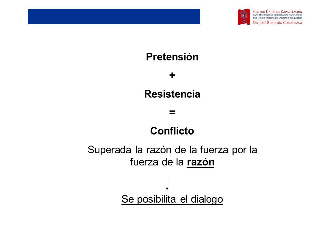 Pretensión + Resistencia = Conflicto Superada la razón de la fuerza por la fuerza de la razón Se posibilita el dialogo