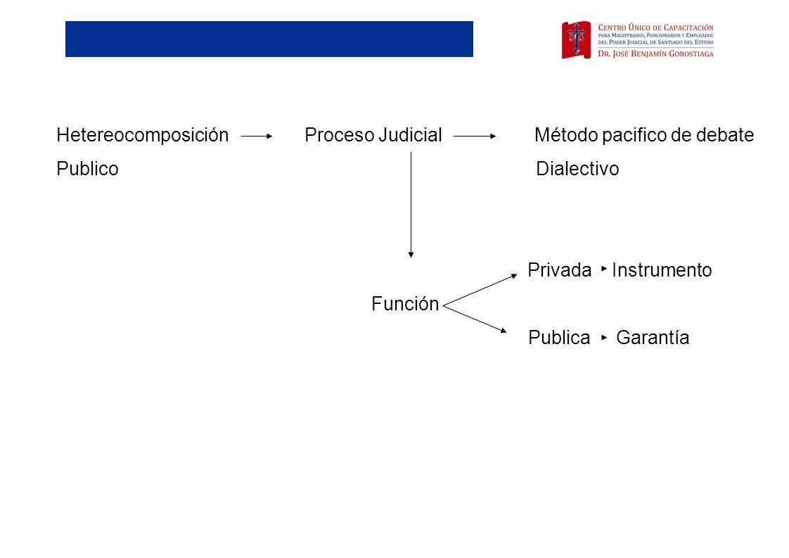 Hetereocomposición Proceso Judicial Método pacifico de debate Publico Dialectivo Privada Instrumento Función Publica Garantía