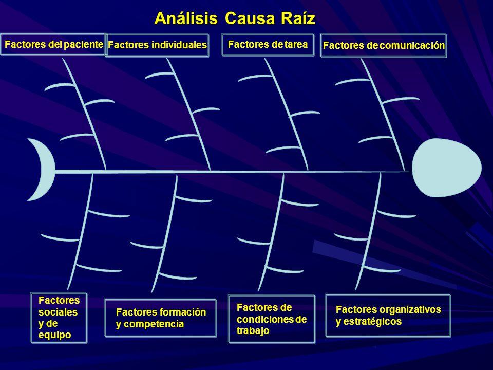 Factores del paciente Factores de comunicación Factores organizativos y estratégicos Factores sociales y de equipo Factores individuales Factores de c