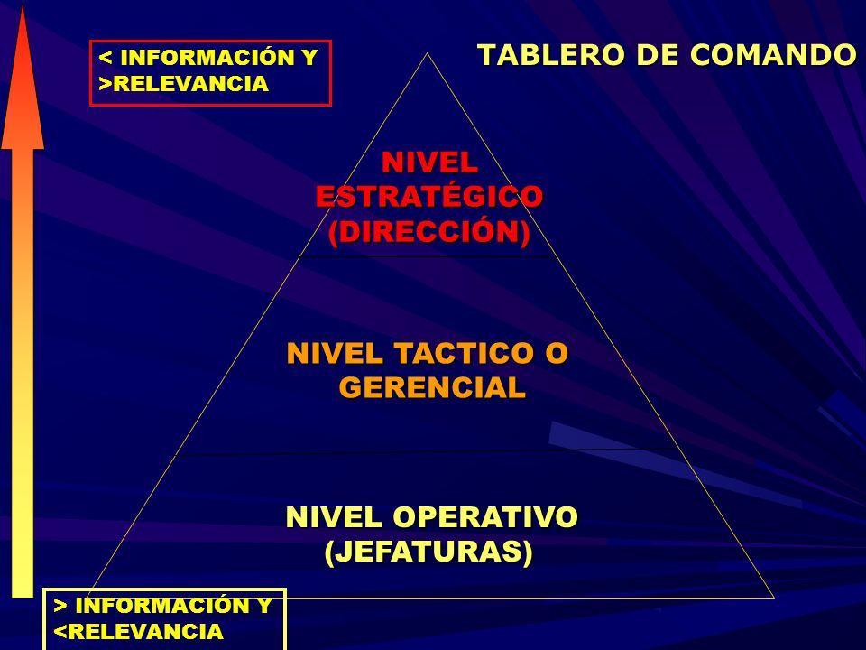 NIVEL OPERATIVO (JEFATURAS) (JEFATURAS) NIVELESTRATÉGICO(DIRECCIÓN) NIVEL TACTICO O GERENCIAL < INFORMACIÓN Y >RELEVANCIA > INFORMACIÓN Y <RELEVANCIA