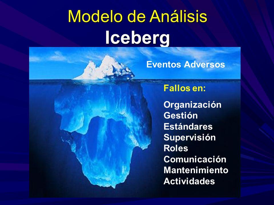 Modelo de Análisis Iceberg Eventos Adversos Fallos en: Organización Gestión Estándares Supervisión Roles Comunicación Mantenimiento Actividades