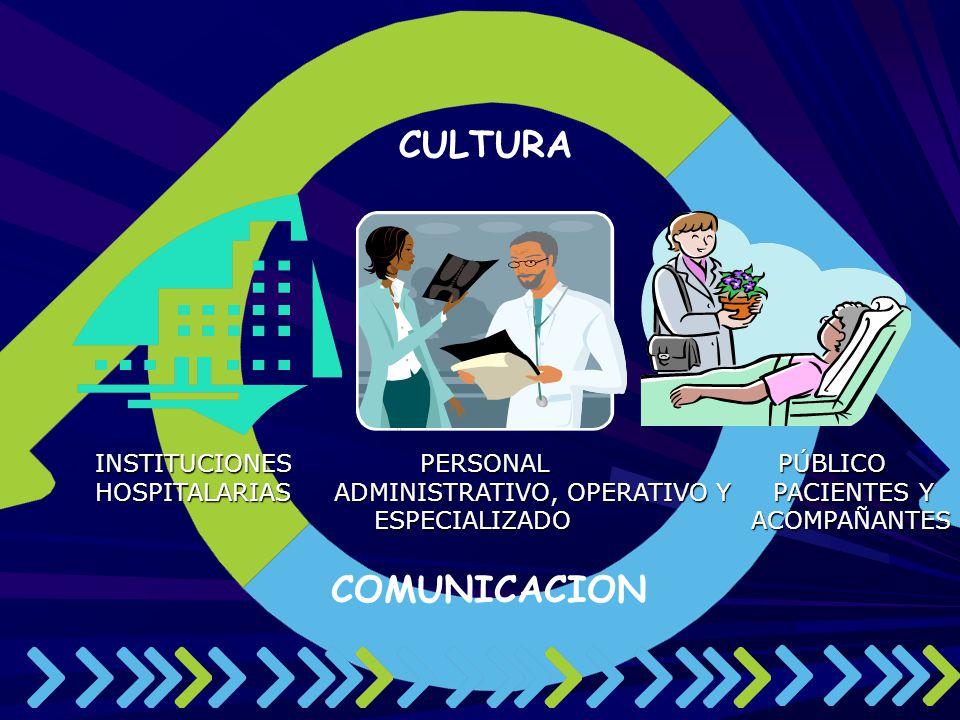 COMUNICACION CULTURA INSTITUCIONES PERSONAL PÚBLICO INSTITUCIONES PERSONAL PÚBLICO HOSPITALARIAS ADMINISTRATIVO, OPERATIVO Y PACIENTES Y HOSPITALARIAS