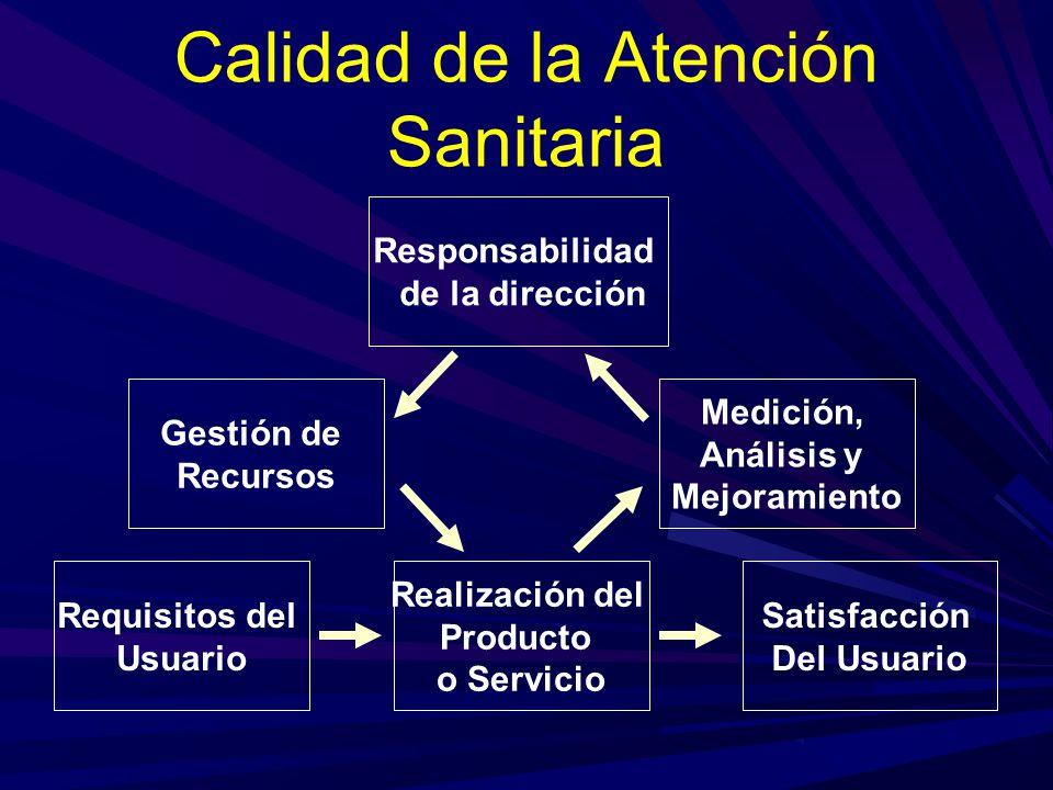 Calidad de la Atención Sanitaria Responsabilidad de la dirección Gestión de Recursos Medición, Análisis y Mejoramiento Requisitos del Usuario Realizac