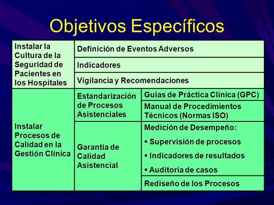 Objetivos Específicos Instalar la Cultura de la Seguridad de Pacientes en los Hospitales Definición de Eventos Adversos Indicadores Vigilancia y Recom