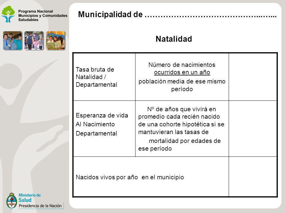 Natalidad Tasa bruta de Natalidad / Departamental Número de nacimientos ocurridos en un año población media de ese mismo período Esperanza de vida Al