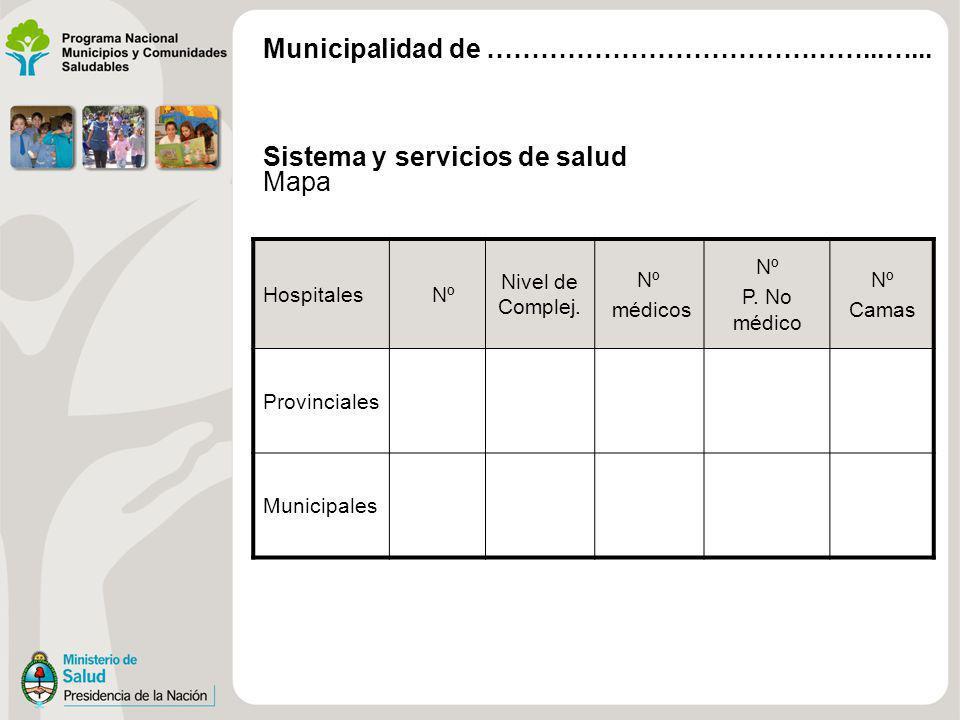 Sistema y servicios de salud Mapa Hospitales Nº Nivel de Complej. Nº médicos Nº P. No médico Nº Camas Provinciales Municipales Municipalidad de ………………