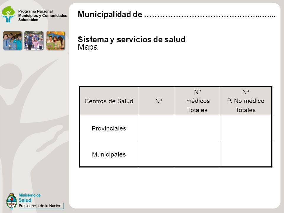 Sistema y servicios de salud Mapa Centros de Salud Nº médicos Totales Nº P. No médico Totales Provinciales Municipales Municipalidad de ……………………………………