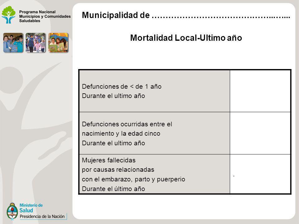 Mortalidad Local-Ultimo año Defunciones de < de 1 año Durante el ultimo año Defunciones ocurridas entre el nacimiento y la edad cinco Durante el ultim