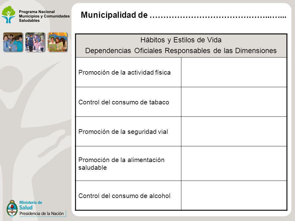 Hábitos y Estilos de Vida Dependencias Oficiales Responsables de las Dimensiones Promoción de la actividad física Control del consumo de tabaco Promoc