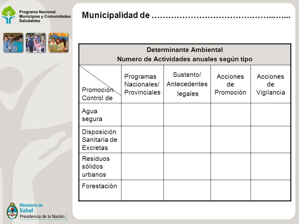 Determinante Ambiental Numero de Actividades anuales según tipo Promoción Control de Programas Nacionales/ Provinciales Sustento/ Antecedentes legales