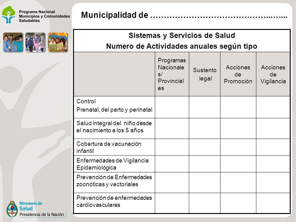 Sistemas y Servicios de Salud Numero de Actividades anuales según tipo Programas Nacionale s/ Provincial es Sustento legal Acciones de Promoción Accio