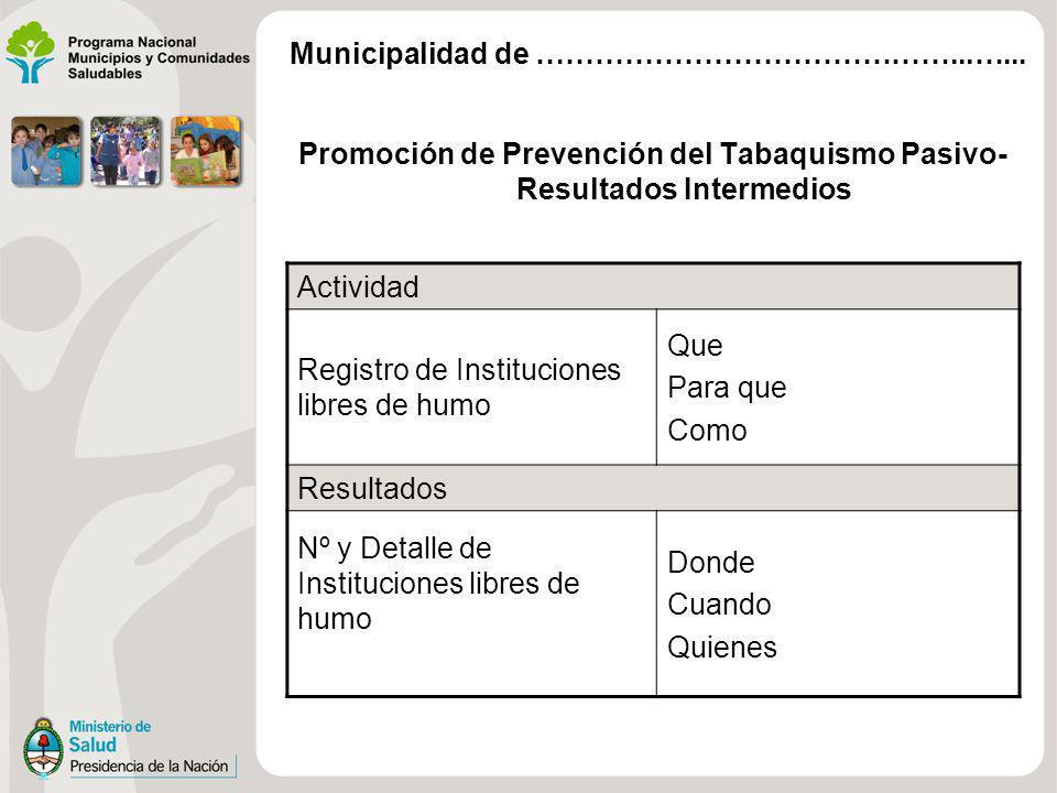 Promoción de Prevención del Tabaquismo Pasivo- Resultados Intermedios Actividad Registro de Instituciones libres de humo Que Para que Como Resultados