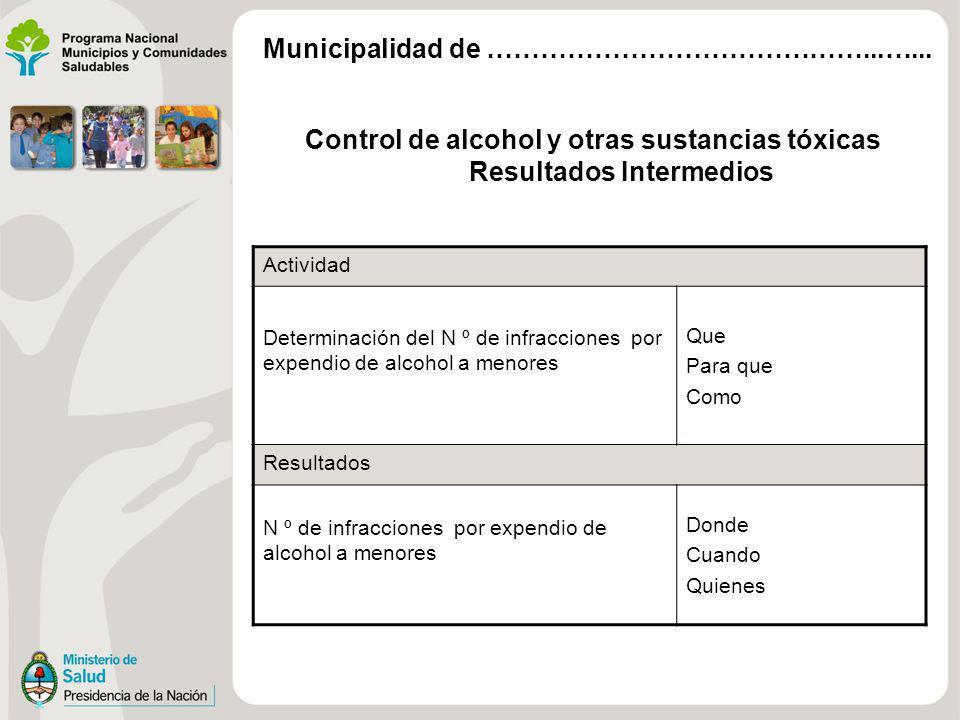Control de alcohol y otras sustancias tóxicas Resultados Intermedios Actividad Determinación del N º de infracciones por expendio de alcohol a menores Que Para que Como Resultados N º de infracciones por expendio de alcohol a menores Donde Cuando Quienes Municipalidad de ……………………………………...…...