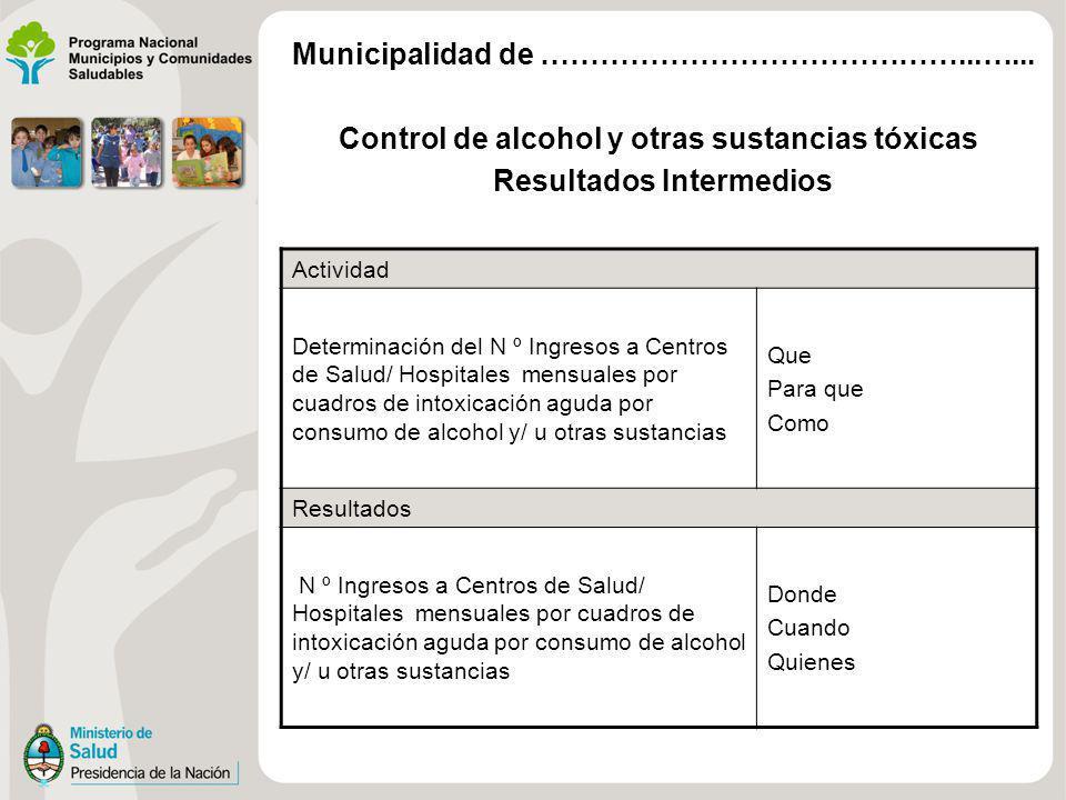 Control de alcohol y otras sustancias tóxicas Resultados Intermedios Actividad Determinación del N º Ingresos a Centros de Salud/ Hospitales mensuales