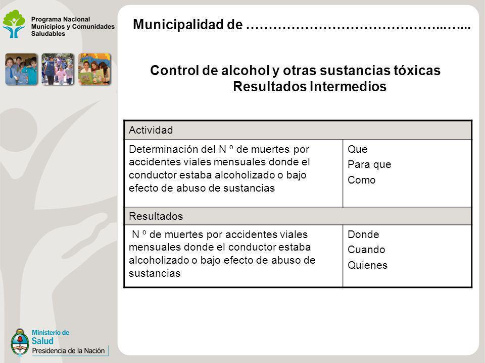 Control de alcohol y otras sustancias tóxicas Resultados Intermedios Actividad Determinación del N º de muertes por accidentes viales mensuales donde