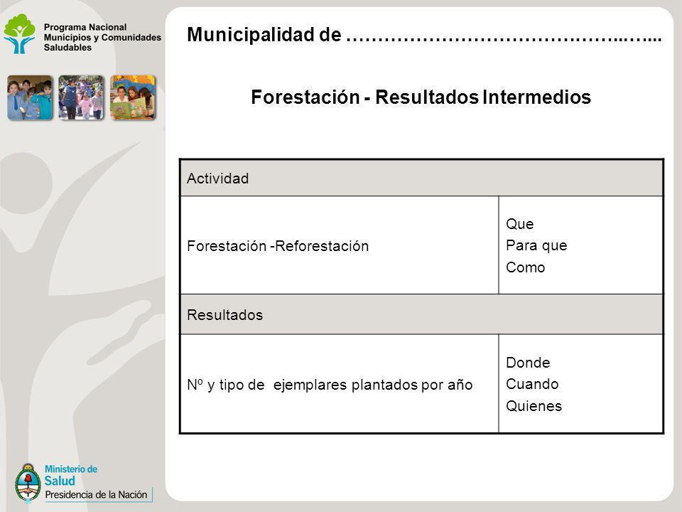 Forestación - Resultados Intermedios Actividad Forestación -Reforestación Que Para que Como Resultados Nº y tipo de ejemplares plantados por año Donde