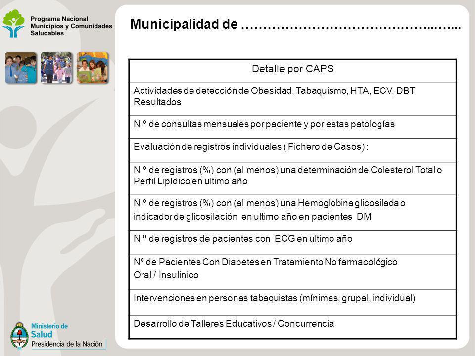 Detalle por CAPS Actividades de detección de Obesidad, Tabaquismo, HTA, ECV, DBT Resultados N º de consultas mensuales por paciente y por estas patolo