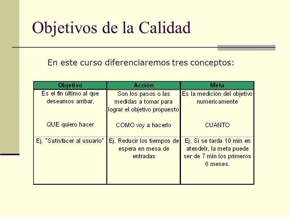 Objetivos de la Calidad En este curso diferenciaremos tres conceptos:
